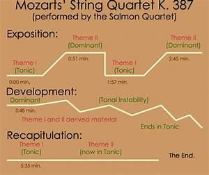 Sonata Form  U2013 The Beethoven Sonatas