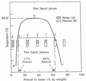 Lab Report For Experiment 3b  Mutual Solubility Curve For