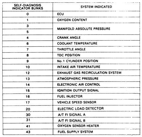 engine light codes 90 accord ex engine diagram get free image about wiring