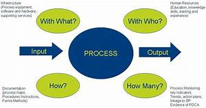 The Process Approach To Iso 9001