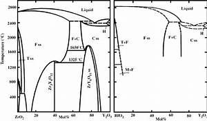Phase Diagrams Zro 2  U2013y 2 O 3  After Pascual Et Al   208