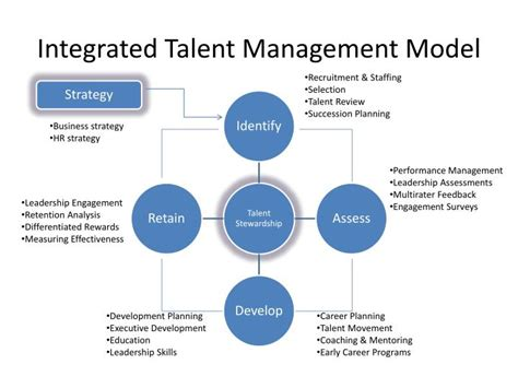 integrated talent management model powerpoint