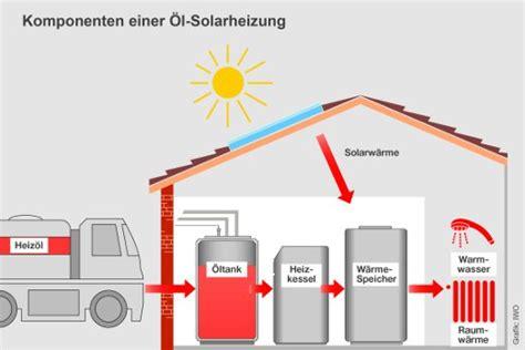 Waermepumpe Und Solarthermie Kombinieren by 214 Lheizung Mit Solarthermie Oder W 228 Rmepumpe Kombiniert
