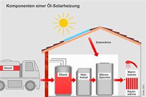 Zentralheizung öl Kosten : lheizung mit solarthermie oder w rmepumpe kombiniert ~ Lizthompson.info Haus und Dekorationen