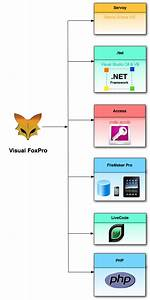 Automated Visual Foxpro Migration Service