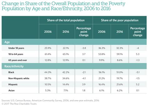 under the table jobs in philadelphia philly s poverty rate is the highest among u s big cities