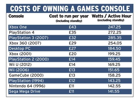 playstation   xbox  running costs revealed daily star