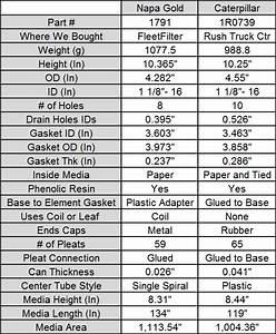 Fram Oil Filter Cross Reference Guide