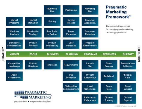 pragmatic marketing framework      product