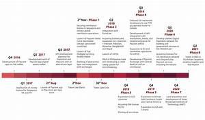 Fiat Gap : paycentos bridging the gap between cryptocurrency and fiat ~ Gottalentnigeria.com Avis de Voitures