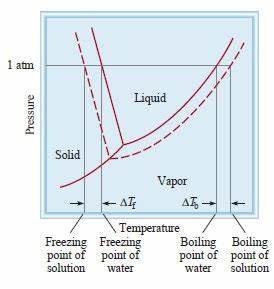 Colligative Properties of Solution