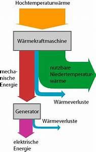 Energiebilanz Berechnen : abw rme von fossilen kraftwerken wer weiss ~ Themetempest.com Abrechnung
