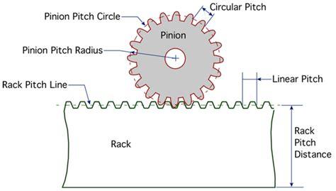 Gear Line Diagram by Rack And Pinion Gear Sets Cogmatic Custom Gear Machining