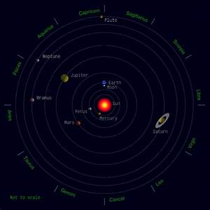 Solar System Alignment Simulator - Pics about space