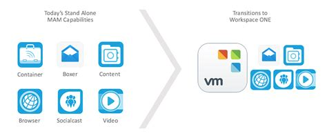 What's New in the Workspace ONE App 2.0? | VMware End-User ...