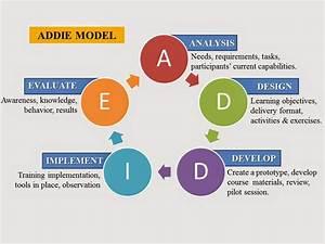 Model Pengembangan Media Pembelajaran Addie