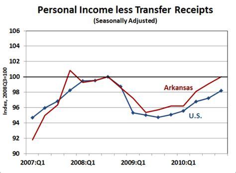 bureau of economics analysis arkansas economist 187 arkansas personal income