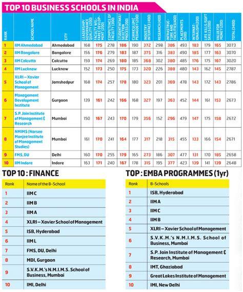 top  business schools  india bw businessworld