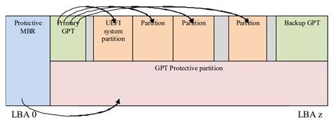 quick   guid partition table gpt antelabs medium