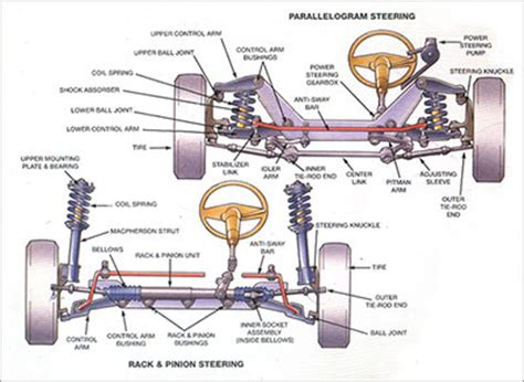 car suspension system raleigh suspension and steering westgate luxury auto service