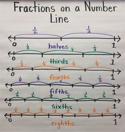 1000 images about number lines on
