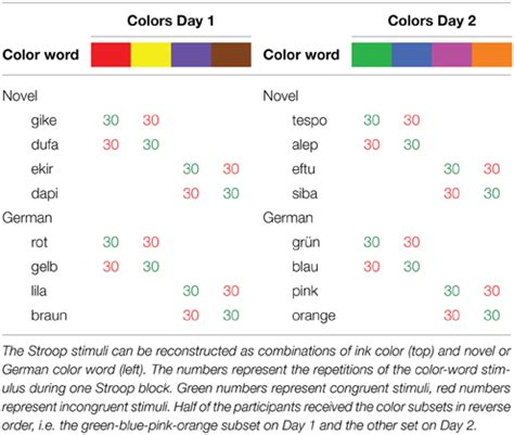 frontiers stroop effects  newly learned color words
