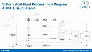 Sulfuric Acid Plants