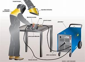 Poste A Souder A L Arc : gaz poste souder mig ~ Edinachiropracticcenter.com Idées de Décoration