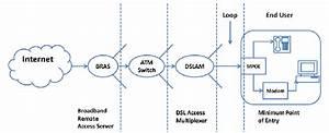 Dsl Network Architecture