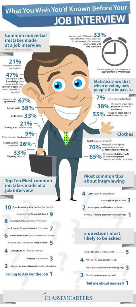 What You Wish You'd Known Before Your Job Interview Visually