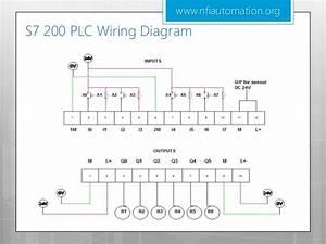 Understanding Siemens Plc S7