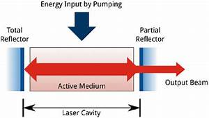 3 Basic Structure Of A Laser System