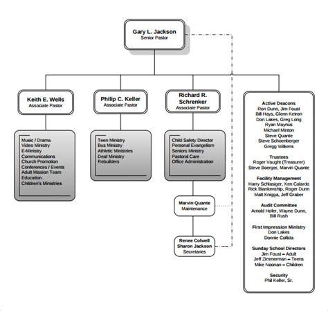 church organizational chart templates