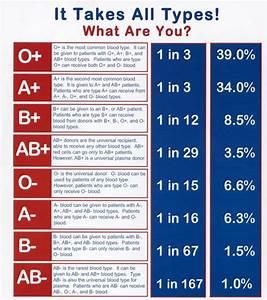 Save World  What U0026 39 S Your Blood Type Behavior