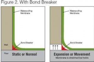 bond breaker diag  building connection