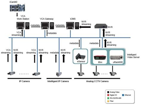 ivs system architecture  integrated analog cctvs  ip
