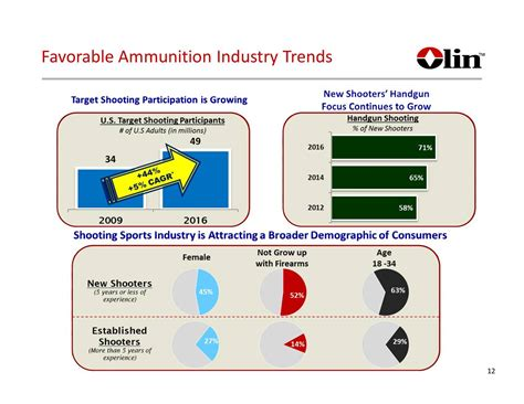 Olin Corporation (OLN) Presents At Jefferies 13th Annual ...