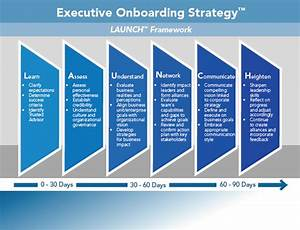 executive search career partners international With executive onboarding template