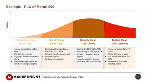 product life cycle stages  plc explained  examples