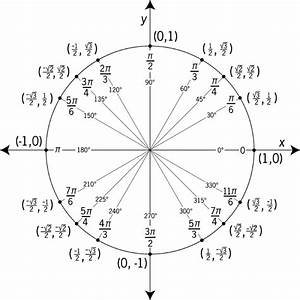 Image  Unit Circle Labeled With Special Angles And Values