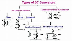 Applications Of Dc Generators In Tamil