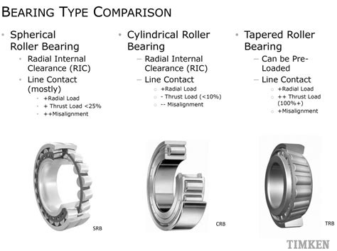 Lessons Learned Lead To New Ideas In Gearbox Bearings
