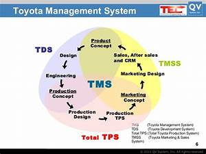 Toyota Management System By Takashi Tanaka And Sharon Tanner