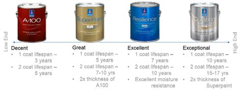 sherwin williams duration home interior paint sherwin williams paint sheen chart sherwin