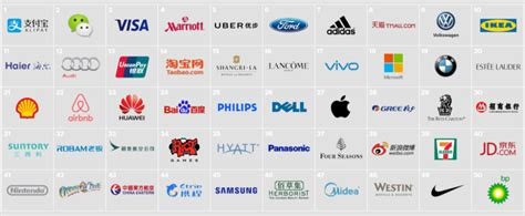 Alipay And Wechat Top China's 50 Most Relevant Brands List