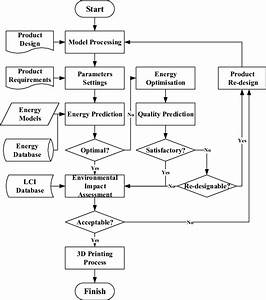 Flow Chart Of An Energy
