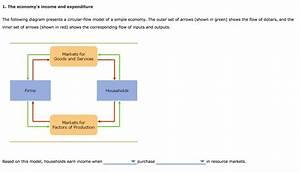 Solved  The Following Diagram Presents A Circular