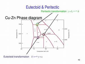 Ppt - Phase Diagrams Powerpoint Presentation  Free Download