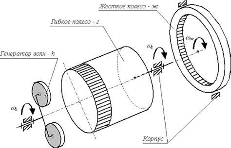 Гравитационный генератор миф или реальность? . Пикабу