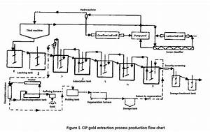 Line Of All Sliming Cyanidation Cip Process Cip Process